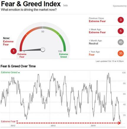 http://www.zerohedge.com/sites/default/files/images/user3303/imageroot/2014/10/20141010_Fear_0.jpg