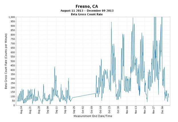 http://www.enviroreporter.com/wp-content/uploads/2014/03/Fresno-beta-gamma-radiation-soars-during-late-November-2013-Boreas-storm.png