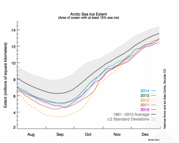 Figure 2. The graph above shows Arctic sea ice extent as of XXXXX XX, 20XX, along with daily ice extent data for four previous years. 201X is shown in blue, 201X in green, 201X in orange, 201X in brown, and 20XX in purple. The 1981 to 2010 average is in dark gray. The gray area around the average line shows the two standard deviation range of the data. Sea Ice Index data.||Credit: National Snow and Ice Data Center|High-resolution image