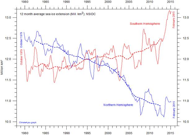 http://www.climate4you.com/images/NSIDC%20NHandSHiceExtension12monthRunningAverage.gif