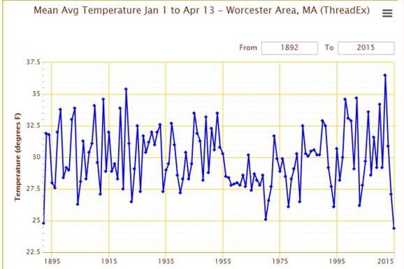 Coldest in more than 120 years in Worcester MA