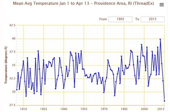 Coldest in more than 110 years in Providence RI