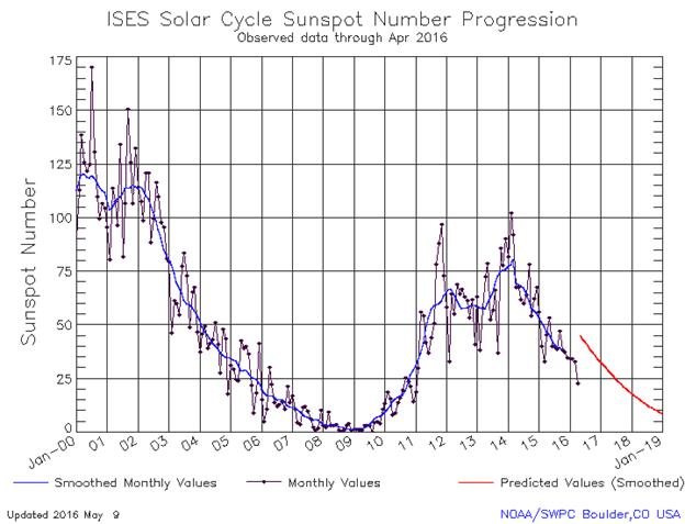 http://services.swpc.noaa.gov/images/solar-cycle-sunspot-number.gif