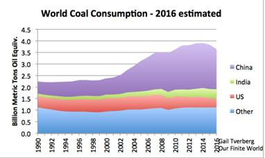 Figure 2. World coal consumption. Information through 2015 based on BP 2016 Statistical Review of World Energy data. Estimates for China, US, and India are based on partial year data and news reports. 2016 amount for 'other' estimated based on recent trends.
