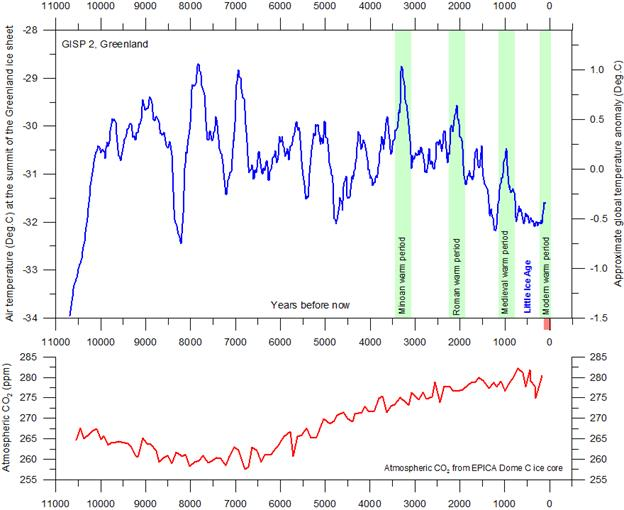 http://climate4you.com/images/GISP2%20TemperatureSince10700%20BP%20with%20CO2%20from%20EPICA%20DomeC.gif