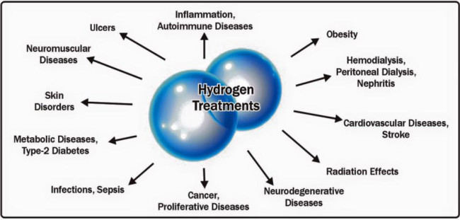 Image result for Molecular Hydrogen