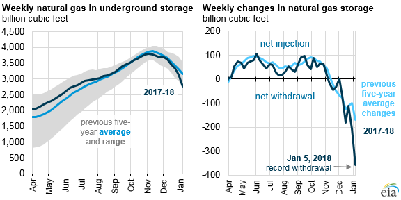 https://www.iceagenow.info/wp-content/uploads/2018/01/Natural-gas-usage-5Jan18.png