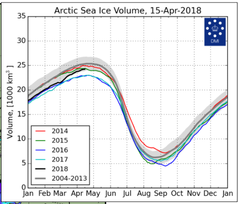 http://notrickszone.com/wp-content/uploads/2018/04/Arctic-ice-volume-2018-april-15.png