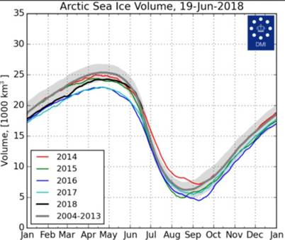 https://www.iceagenow.info/wp-content/uploads/2018/06/Arctic-sea-ice-volume-19Jun2018.jpg