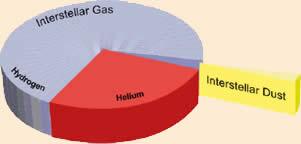 Pie chart illustrating the relative abundances of hydrogen, helium, and dust.