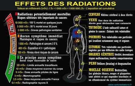 Radiations_Monographie_Effets_sante_valeurs_millisieverts_mSv