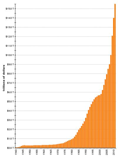 Descrição: Descrição: http://www.crisishq.com/wp-content/uploads/2012/01/us_national_debt_1940-2011.gif