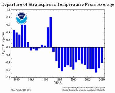 Descrição: Annual Lower Stratospheric Temperature Anomalies