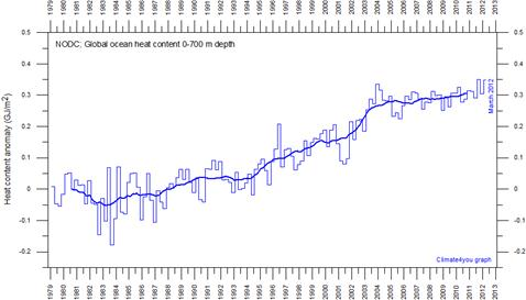 Descrição: http://www.climate4you.com/images/NODC%20GlobalOceanicHeatContent0-700mSince1979%20With37monthRunningAverage.gif