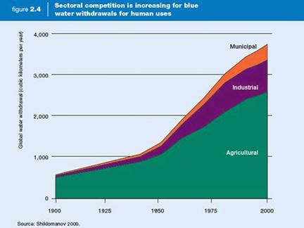 Description: Global water use has quadrupled in the past century. This trend is NOT abating.
