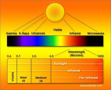 Description: http://farinfrared.files.wordpress.com/2010/02/infrared.jpg