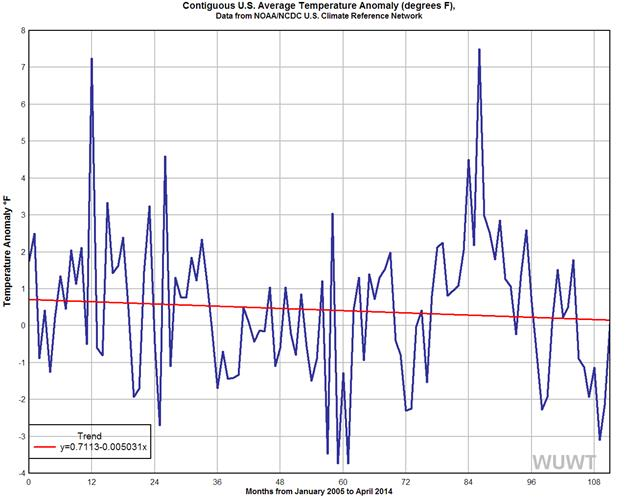 U.S. sees 'slight cooling trend' since 2005 – NOAA shows 'the pause' in the U.S. surface temperature record over nearly a decade