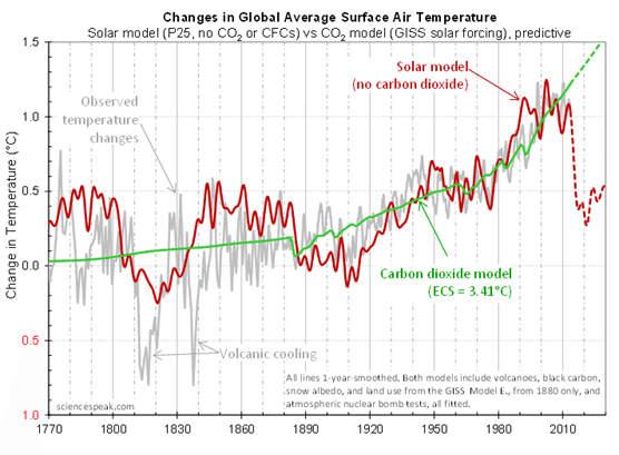 https://jonova.s3.amazonaws.com/evans/graphs/prediction/evans-solar-model-co2-model-fig3.gif