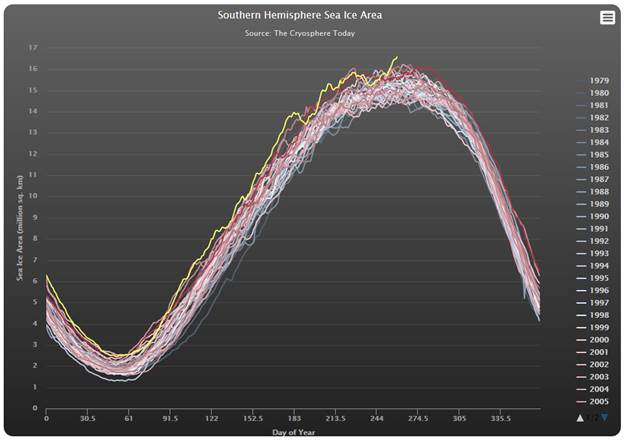 http://iceagenow.info/wp-content/uploads/2014/09/Antarctctic_Sea_Ice-19Sep2014.png