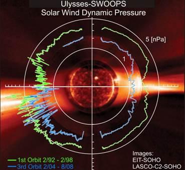 http://science.nasa.gov/media/medialibrary/2008/09/23/23sep_solarwind_resources/276531main_McComas-2ndImage-full_strip.jpg
