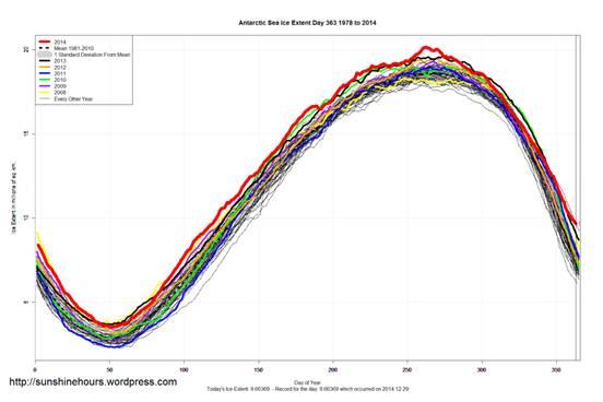 Antarctic_sea_ice_extent_30Dec2014