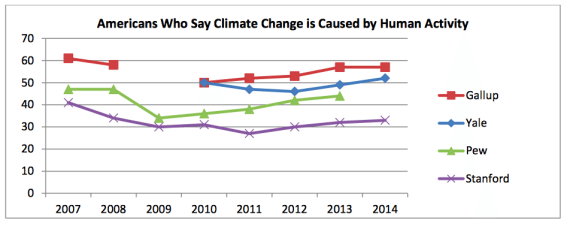 Belief that human activity contributes to climate change, 2007-2014 (eesi.org)