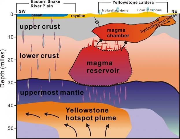 https://img.washingtonpost.com/wp-apps/imrs.php?src=https://img.washingtonpost.com/news/speaking-of-science/wp-content/uploads/sites/36/2015/04/YellowstoneMagma.jpg&w=1484