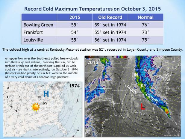Record-cold highs-Kentucky-3Oct15
