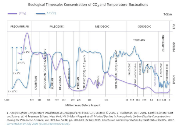 Comparing CO2 and Temperature