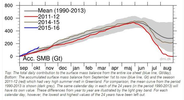 Greenland ice growth blowing away records-Oct2015