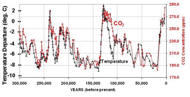 http://www.drroyspencer.com/wp-content/uploads/vostok-co2-and-temperature.jpg