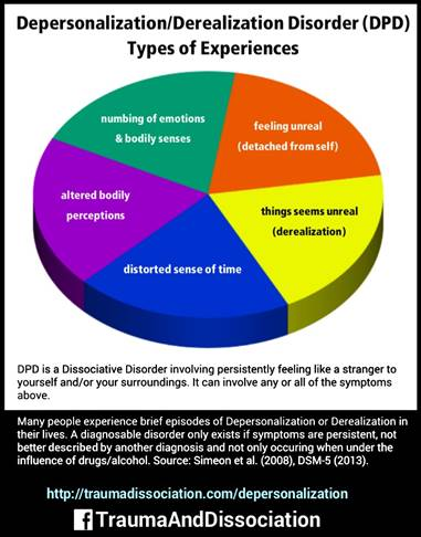 Image result for Depersonalization Disorder