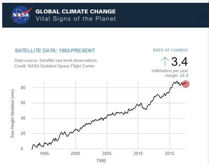 https://www.iceagenow.info/wp-content/uploads/2017/10/Sea-Level-Falling-July-2017-NASA.png