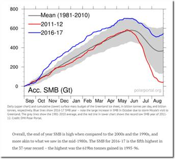 https://www.iceagenow.info/wp-content/uploads/2017/09/Greenland-Ice-Growth-Aug-2017.png