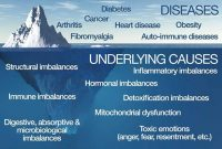 The Basic Causes of Cancer and other Diseases