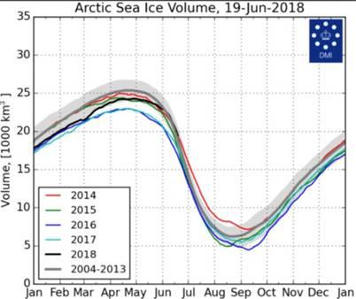 https://www.iceagenow.info/wp-content/uploads/2018/06/Arctic-sea-ice-volume-19Jun2018.jpg
