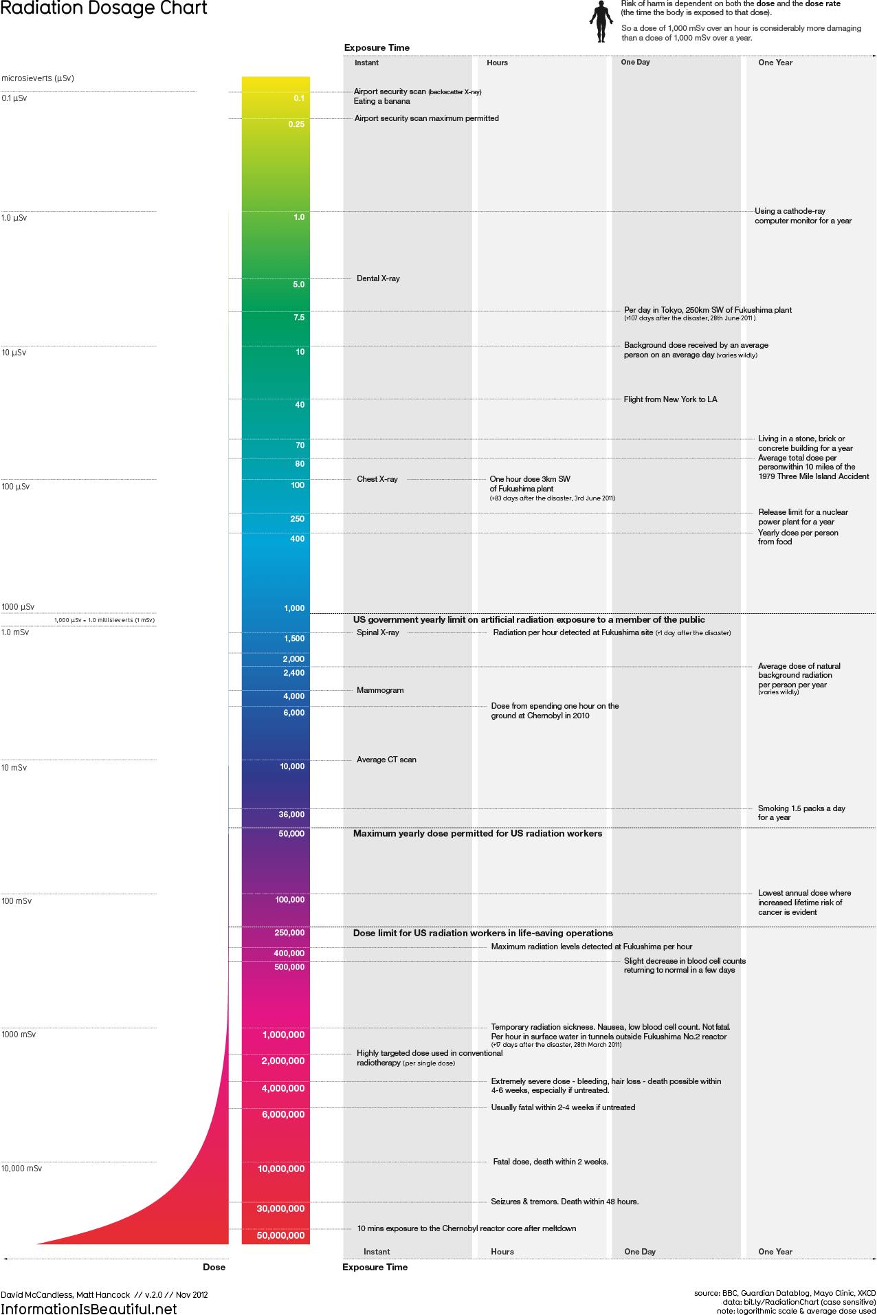 http://infobeautiful4.s3.amazonaws.com/2015/05/1276_radiation_chart.png