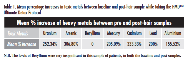 Table: Mean percentage increases in toxic metals between baseline and post-hair sample while taking the HMD Ultimate Detox Protocol