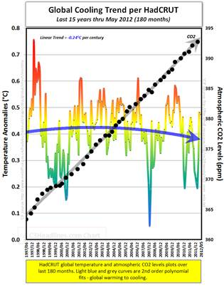Descrição: Global warming science facts cooling may 2012 hadrcut ipcc co2
