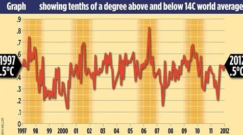 Description: global temperature changes