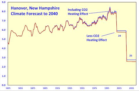 Description: http://blogs.telegraph.co.uk/news/files/2012/04/Hanover-New-Hampshire.png